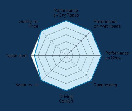 Performance on Dry Roads 5.00/5   Performance on Wet Roads 5.00/5   Performance on Snow 5.00/5   Roadholding 5.00/5   Driving Comfort 5.00/5   Wear vs. mi 5.00/5   Noise level 4.50/5   Quality vs. Price 5.00/5