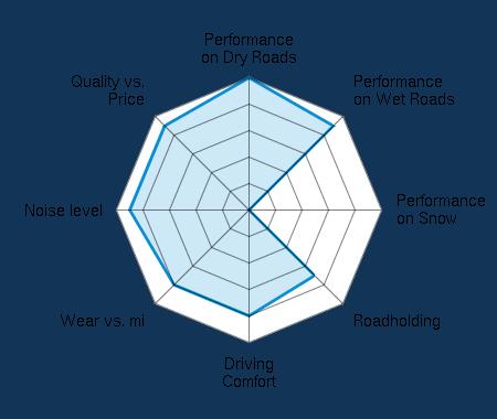 Performance on Dry Roads 5.00/5   Performance on Wet Roads 4.50/5   Performance on Snow 0.00/5   Roadholding 3.50/5   Driving Comfort 4.00/5   Wear vs. mi 4.00/5   Noise level 4.50/5   Quality vs. Price 4.50/5