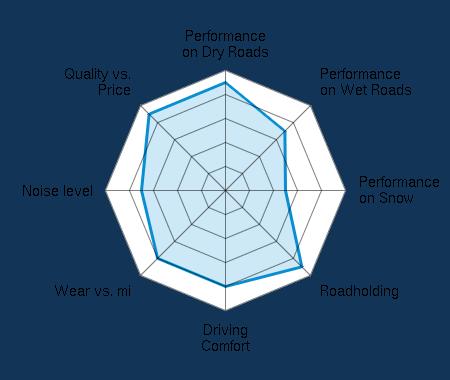 Performance on Dry Roads 4.50/5   Performance on Wet Roads 3.50/5   Performance on Snow 2.50/5   Roadholding 4.50/5   Driving Comfort 4.00/5   Wear vs. mi 4.00/5   Noise level 3.50/5   Quality vs. Price 4.50/5