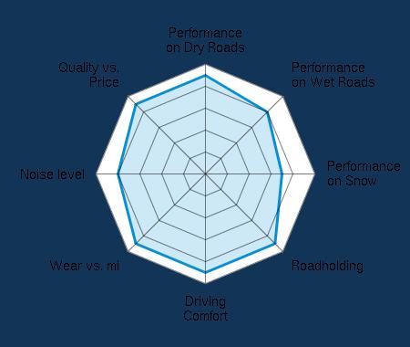 Performance on Dry Roads 4.50/5   Performance on Wet Roads 4.00/5   Performance on Snow 3.50/5   Roadholding 4.50/5   Driving Comfort 4.50/5   Wear vs. mi 4.50/5   Noise level 4.00/5   Quality vs. Price 4.50/5