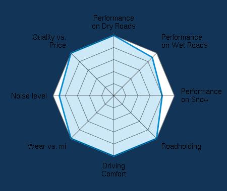 Performance on Dry Roads 5.00/5   Performance on Wet Roads 4.50/5   Performance on Snow 4.00/5   Roadholding 5.00/5   Driving Comfort 5.00/5   Wear vs. mi 5.00/5   Noise level 4.50/5   Quality vs. Price 5.00/5