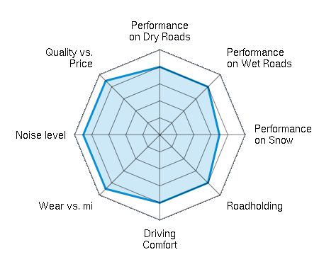 Performance on Dry Roads 4.00/5   Performance on Wet Roads 4.00/5   Performance on Snow 3.50/5   Roadholding 4.00/5   Driving Comfort 4.00/5   Wear vs. mi 4.50/5   Noise level 4.50/5   Quality vs. Price 4.50/5
