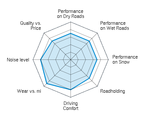 Performance on Dry Roads 3.50/5 | Performance on Wet Roads 3.50/5 | Performance on Snow 3.50/5 | Roadholding 3.50/5 | Driving Comfort 4.00/5 | Wear vs. mi 4.50/5 | Noise level 4.00/5 | Quality vs. Price 3.50/5