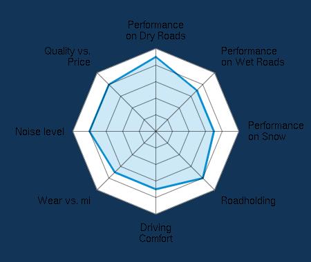 Performance on Dry Roads 4.50/5 | Performance on Wet Roads 3.50/5 | Performance on Snow 3.50/5 | Roadholding 4.00/5 | Driving Comfort 3.50/5 | Wear vs. mi 3.50/5 | Noise level 4.00/5 | Quality vs. Price 4.00/5