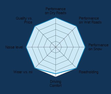 Performance on Dry Roads 5.00/5 | Performance on Wet Roads 5.00/5 | Performance on Snow 5.00/5 | Roadholding 5.00/5 | Driving Comfort 4.50/5 | Wear vs. mi 5.00/5 | Noise level 5.00/5 | Quality vs. Price 5.00/5