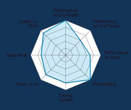 Performance on Dry Roads 5.00/5   Performance on Wet Roads 3.00/5   Performance on Snow 3.50/5   Roadholding 5.00/5   Driving Comfort 4.00/5   Wear vs. mi 4.00/5   Noise level 3.50/5   Quality vs. Price 4.50/5