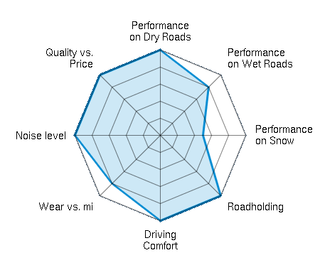 Performance on Dry Roads 5.00/5   Performance on Wet Roads 4.00/5   Performance on Snow 2.50/5   Roadholding 5.00/5   Driving Comfort 5.00/5   Wear vs. mi 4.00/5   Noise level 5.00/5   Quality vs. Price 5.00/5