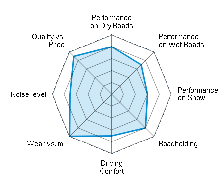 Performance on Dry Roads 4.00/5   Performance on Wet Roads 3.50/5   Performance on Snow 3.00/5   Roadholding 4.00/5   Driving Comfort 3.50/5   Wear vs. mi 5.00/5   Noise level 3.50/5   Quality vs. Price 4.50/5