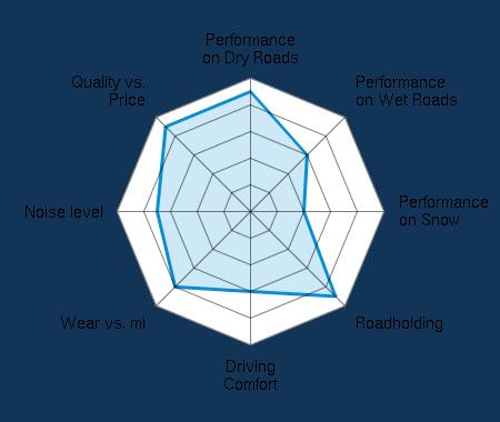 Performance on Dry Roads 4.50/5   Performance on Wet Roads 3.00/5   Performance on Snow 2.00/5   Roadholding 4.50/5   Driving Comfort 3.00/5   Wear vs. mi 4.00/5   Noise level 3.50/5   Quality vs. Price 4.50/5