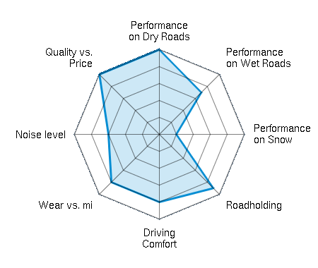 Performance on Dry Roads 5.00/5   Performance on Wet Roads 3.50/5   Performance on Snow 1.00/5   Roadholding 4.50/5   Driving Comfort 4.00/5   Wear vs. mi 4.00/5   Noise level 3.00/5   Quality vs. Price 5.00/5