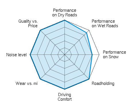 Performance on Dry Roads 5.00/5   Performance on Wet Roads 4.50/5   Performance on Snow 4.00/5   Roadholding 5.00/5   Driving Comfort 5.00/5   Wear vs. mi 5.00/5   Noise level 5.00/5   Quality vs. Price 5.00/5