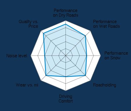 Performance on Dry Roads 4.50/5   Performance on Wet Roads 4.00/5   Performance on Snow 3.00/5   Roadholding 4.00/5   Driving Comfort 3.00/5   Wear vs. mi 4.00/5   Noise level 3.00/5   Quality vs. Price 4.50/5