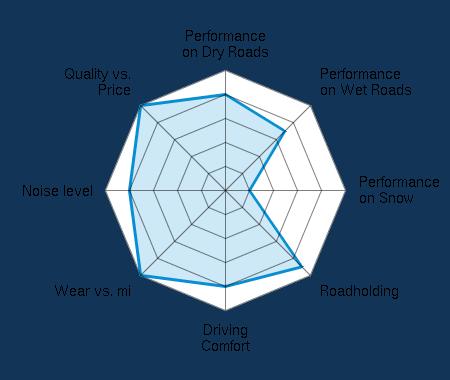 Performance on Dry Roads 4.00/5   Performance on Wet Roads 3.50/5   Performance on Snow 1.00/5   Roadholding 4.50/5   Driving Comfort 4.00/5   Wear vs. mi 5.00/5   Noise level 4.00/5   Quality vs. Price 5.00/5