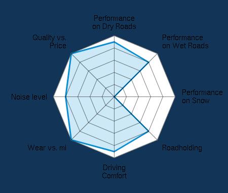 Performance on Dry Roads 4.50/5   Performance on Wet Roads 4.00/5   Performance on Snow 0.00/5   Roadholding 4.00/5   Driving Comfort 4.50/5   Wear vs. mi 5.00/5   Noise level 4.00/5   Quality vs. Price 5.00/5