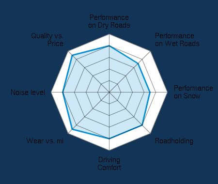 Performance on Dry Roads 4.00/5   Performance on Wet Roads 3.50/5   Performance on Snow 3.50/5   Roadholding 4.00/5   Driving Comfort 4.00/5   Wear vs. mi 4.50/5   Noise level 4.00/5   Quality vs. Price 4.50/5