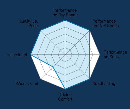 Performance on Dry Roads 5.00/5 | Performance on Wet Roads 5.00/5 | Performance on Snow 3.50/5 | Roadholding 5.00/5 | Driving Comfort 5.00/5 | Wear vs. mi 2.50/5 | Noise level 5.00/5 | Quality vs. Price 5.00/5