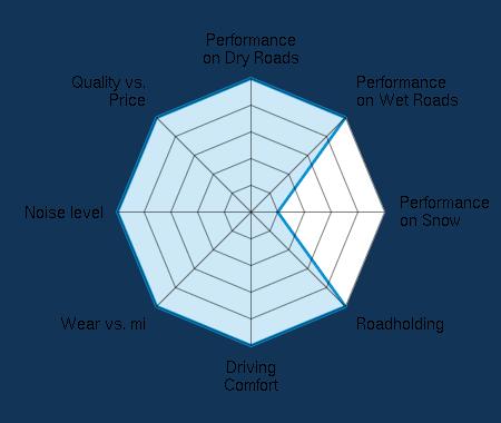 Performance on Dry Roads 5.00/5 | Performance on Wet Roads 5.00/5 | Performance on Snow 1.00/5 | Roadholding 5.00/5 | Driving Comfort 5.00/5 | Wear vs. mi 5.00/5 | Noise level 5.00/5 | Quality vs. Price 5.00/5