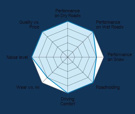 Performance on Dry Roads 5.00/5 | Performance on Wet Roads 5.00/5 | Performance on Snow 4.00/5 | Roadholding 5.00/5 | Driving Comfort 5.00/5 | Wear vs. mi 4.00/5 | Noise level 5.00/5 | Quality vs. Price 5.00/5