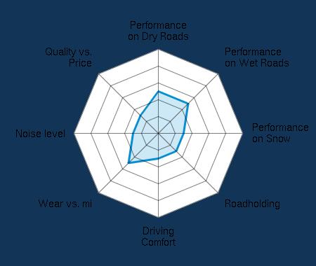 Performance on Dry Roads 2.50/5 | Performance on Wet Roads 2.50/5 | Performance on Snow 1.50/5 | Roadholding 1.50/5 | Driving Comfort 1.50/5 | Wear vs. mi 2.50/5 | Noise level 1.50/5 | Quality vs. Price 1.50/5