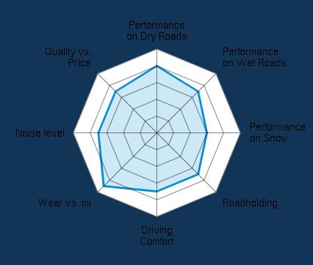 Performance on Dry Roads 4.00/5 | Performance on Wet Roads 3.50/5 | Performance on Snow 3.00/5 | Roadholding 3.50/5 | Driving Comfort 3.50/5 | Wear vs. mi 4.50/5 | Noise level 3.50/5 | Quality vs. Price 3.50/5