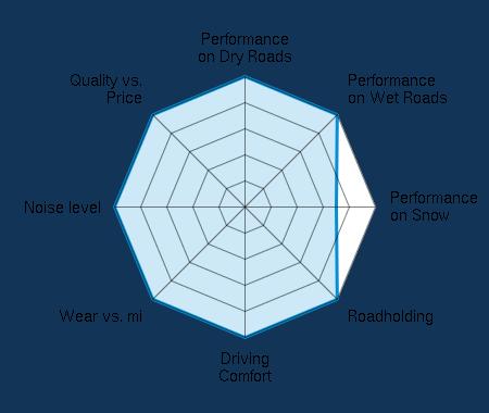 Performance on Dry Roads 5.00/5 | Performance on Wet Roads 5.00/5 | Performance on Snow 3.50/5 | Roadholding 5.00/5 | Driving Comfort 5.00/5 | Wear vs. mi 5.00/5 | Noise level 5.00/5 | Quality vs. Price 5.00/5