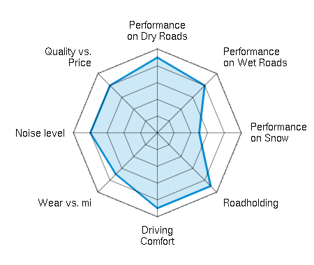 Performance on Dry Roads 4.50/5 | Performance on Wet Roads 4.00/5 | Performance on Snow 2.50/5 | Roadholding 4.50/5 | Driving Comfort 4.50/5 | Wear vs. mi 3.50/5 | Noise level 4.00/5 | Quality vs. Price 4.00/5