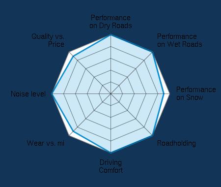 Performance on Dry Roads 5.00/5 | Performance on Wet Roads 5.00/5 | Performance on Snow 4.50/5 | Roadholding 5.00/5 | Driving Comfort 5.00/5 | Wear vs. mi 4.50/5 | Noise level 5.00/5 | Quality vs. Price 4.50/5
