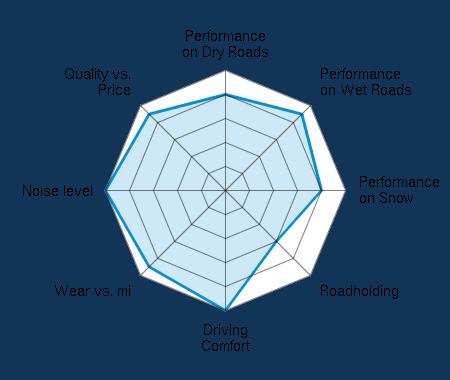 Performance on Dry Roads 4.00/5 | Performance on Wet Roads 4.50/5 | Performance on Snow 4.00/5 | Roadholding 3.00/5 | Driving Comfort 5.00/5 | Wear vs. mi 4.50/5 | Noise level 5.00/5 | Quality vs. Price 4.50/5