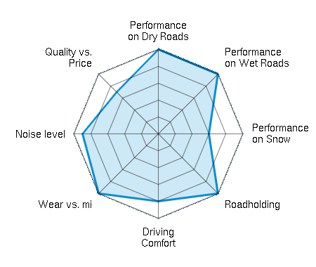 Performance on Dry Roads 5.00/5 | Performance on Wet Roads 5.00/5 | Performance on Snow 3.00/5 | Roadholding 5.00/5 | Driving Comfort 4.00/5 | Wear vs. mi 5.00/5 | Noise level 4.50/5 | Quality vs. Price 3.50/5