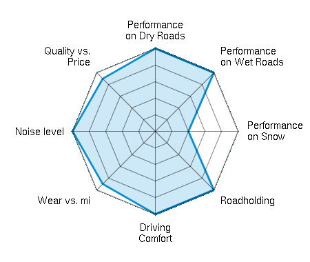 Performance on Dry Roads 5.00/5 | Performance on Wet Roads 5.00/5 | Performance on Snow 2.00/5 | Roadholding 5.00/5 | Driving Comfort 5.00/5 | Wear vs. mi 4.50/5 | Noise level 5.00/5 | Quality vs. Price 4.50/5