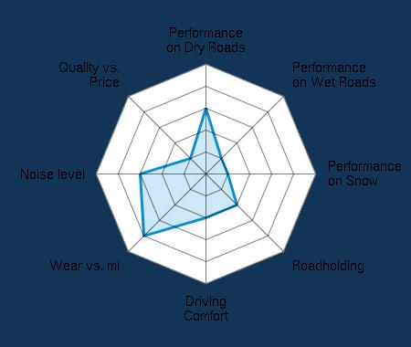 Performance on Dry Roads 3.00/5   Performance on Wet Roads 1.00/5   Performance on Snow 1.00/5   Roadholding 2.00/5   Driving Comfort 2.00/5   Wear vs. mi 4.00/5   Noise level 3.00/5   Quality vs. Price 1.00/5