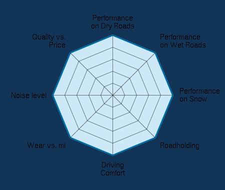 Performance on Dry Roads 5.00/5 | Performance on Wet Roads 5.00/5 | Performance on Snow 5.00/5 | Roadholding 5.00/5 | Driving Comfort 5.00/5 | Wear vs. mi 5.00/5 | Noise level 5.00/5 | Quality vs. Price 5.00/5