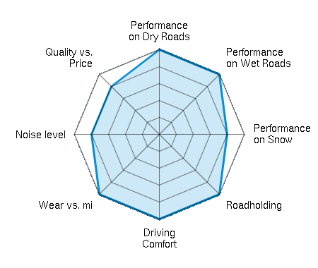 Performance on Dry Roads 5.00/5 | Performance on Wet Roads 5.00/5 | Performance on Snow 4.00/5 | Roadholding 5.00/5 | Driving Comfort 5.00/5 | Wear vs. mi 5.00/5 | Noise level 4.00/5 | Quality vs. Price 4.00/5