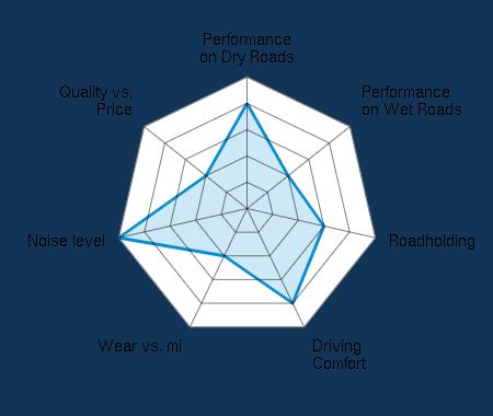 Performance on Dry Roads 4.00/5 | Performance on Wet Roads 2.00/5 | Roadholding 3.00/5 | Driving Comfort 4.00/5 | Wear vs. mi 2.00/5 | Noise level 5.00/5 | Quality vs. Price 2.00/5