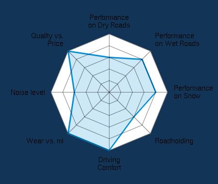 Performance on Dry Roads 3.00/5 | Performance on Wet Roads 4.00/5 | Performance on Snow 4.00/5 | Roadholding 3.00/5 | Driving Comfort 5.00/5 | Wear vs. mi 5.00/5 | Noise level 3.00/5 | Quality vs. Price 5.00/5