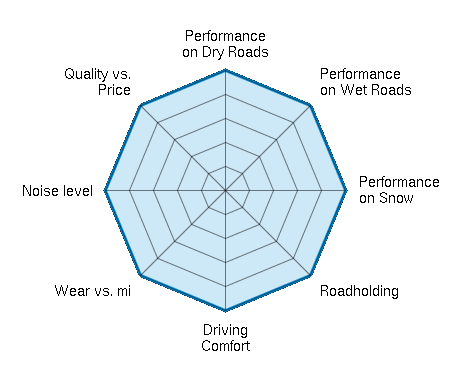 Performance on Dry Roads 5.00/5   Performance on Wet Roads 5.00/5   Performance on Snow 5.00/5   Roadholding 5.00/5   Driving Comfort 5.00/5   Wear vs. mi 5.00/5   Noise level 5.00/5   Quality vs. Price 5.00/5