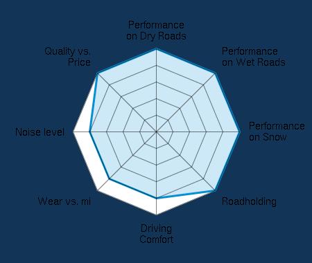 Performance on Dry Roads 5.00/5   Performance on Wet Roads 5.00/5   Performance on Snow 5.00/5   Roadholding 5.00/5   Driving Comfort 4.00/5   Wear vs. mi 4.00/5   Noise level 4.00/5   Quality vs. Price 5.00/5