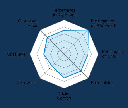 Performance on Dry Roads 3.50/5   Performance on Wet Roads 5.00/5   Performance on Snow 3.50/5   Roadholding 3.50/5   Driving Comfort 3.50/5   Wear vs. mi 2.50/5   Noise level 3.00/5   Quality vs. Price 3.50/5