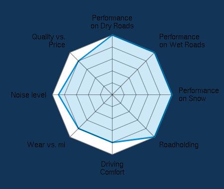 Performance on Dry Roads 5.00/5 | Performance on Wet Roads 5.00/5 | Performance on Snow 5.00/5 | Roadholding 5.00/5 | Driving Comfort 4.00/5 | Wear vs. mi 4.00/5 | Noise level 4.50/5 | Quality vs. Price 4.00/5