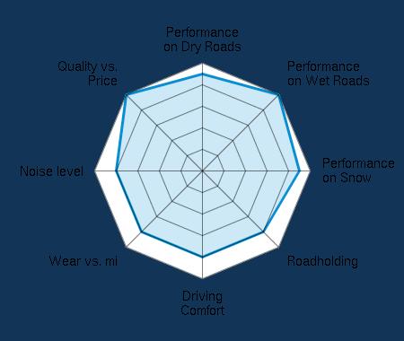 Performance on Dry Roads 4.50/5   Performance on Wet Roads 5.00/5   Performance on Snow 4.50/5   Roadholding 4.00/5   Driving Comfort 4.00/5   Wear vs. mi 4.00/5   Noise level 4.00/5   Quality vs. Price 5.00/5