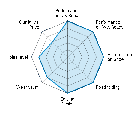 Performance on Dry Roads 5.00/5 | Performance on Wet Roads 5.00/5 | Performance on Snow 5.00/5 | Roadholding 5.00/5 | Driving Comfort 5.00/5 | Wear vs. mi 4.00/5 | Noise level 4.00/5 | Quality vs. Price 3.00/5
