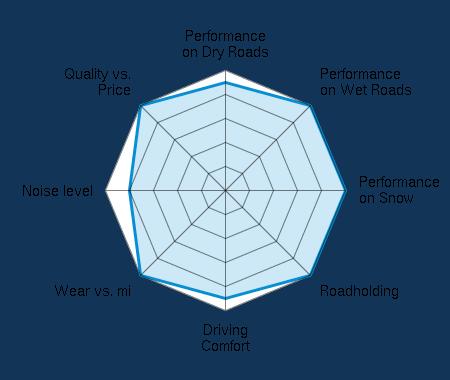 Performance on Dry Roads 4.50/5 | Performance on Wet Roads 5.00/5 | Performance on Snow 5.00/5 | Roadholding 5.00/5 | Driving Comfort 4.50/5 | Wear vs. mi 5.00/5 | Noise level 4.00/5 | Quality vs. Price 5.00/5