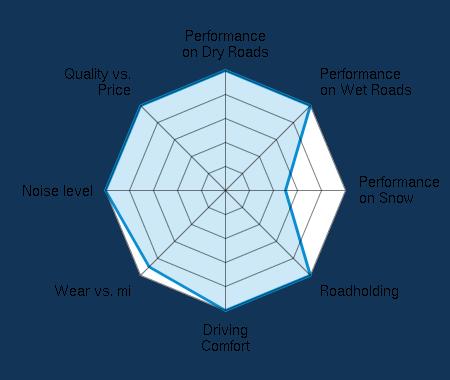 Performance on Dry Roads 5.00/5   Performance on Wet Roads 5.00/5   Performance on Snow 2.50/5   Roadholding 5.00/5   Driving Comfort 5.00/5   Wear vs. mi 4.50/5   Noise level 5.00/5   Quality vs. Price 5.00/5