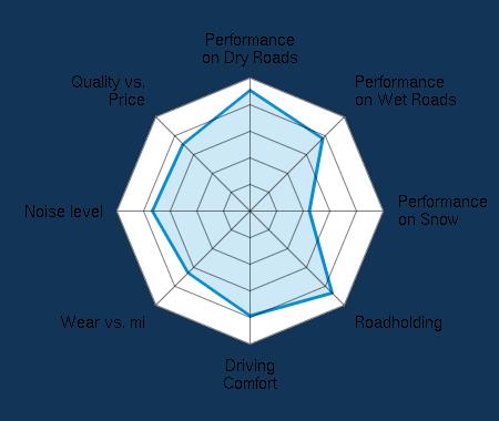 Performance on Dry Roads 4.33/5 | Performance on Wet Roads 3.61/5 | Performance on Snow 2.01/5 | Roadholding 4.11/5 | Driving Comfort 3.61/5 | Wear vs. mi 3.24/5 | Noise level 3.40/5 | Quality vs. Price 3.29/5