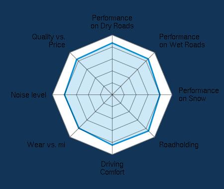 Performance on Dry Roads 4.34/5 | Performance on Wet Roads 4.25/5 | Performance on Snow 4.00/5 | Roadholding 4.29/5 | Driving Comfort 4.21/5 | Wear vs. mi 3.95/5 | Noise level 4.00/5 | Quality vs. Price 4.21/5
