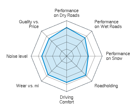 Performance on Dry Roads 4.05/5 | Performance on Wet Roads 3.64/5 | Performance on Snow 3.02/5 | Roadholding 3.79/5 | Driving Comfort 3.68/5 | Wear vs. mi 3.71/5 | Noise level 3.50/5 | Quality vs. Price 3.52/5