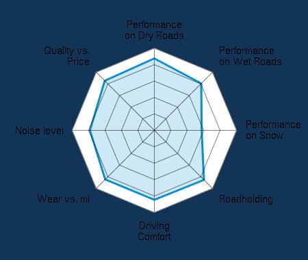 Performance on Dry Roads 4.38/5   Performance on Wet Roads 4.04/5   Performance on Snow 2.88/5   Roadholding 4.27/5   Driving Comfort 4.23/5   Wear vs. mi 4.23/5   Noise level 3.92/5   Quality vs. Price 4.27/5