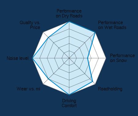 Performance on Dry Roads 5.00/5 | Performance on Wet Roads 5.00/5 | Performance on Snow 2.50/5 | Roadholding 4.50/5 | Driving Comfort 5.00/5 | Wear vs. mi 4.00/5 | Noise level 5.00/5 | Quality vs. Price 4.00/5