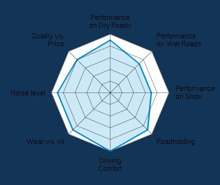 Performance on Dry Roads 4.50/5 | Performance on Wet Roads 3.50/5 | Performance on Snow 3.50/5 | Roadholding 4.50/5 | Driving Comfort 5.00/5 | Wear vs. mi 4.50/5 | Noise level 4.50/5 | Quality vs. Price 4.00/5