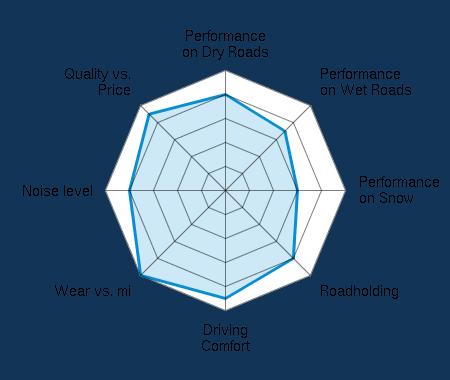 Performance on Dry Roads 4.00/5 | Performance on Wet Roads 3.50/5 | Performance on Snow 3.00/5 | Roadholding 4.00/5 | Driving Comfort 4.50/5 | Wear vs. mi 5.00/5 | Noise level 4.00/5 | Quality vs. Price 4.50/5